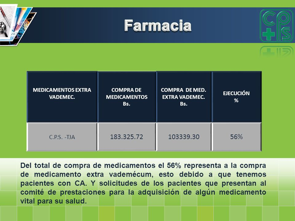 Farmacia MEDICAMENTOS EXTRA VADEMEC. COMPRA DE MEDICAMENTOS. Bs. COMPRA DE MED. EXTRA VADEMEC. EJECUCIÓN.
