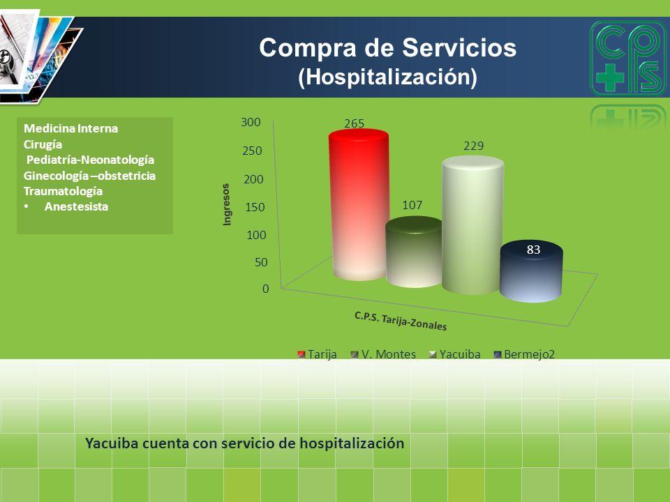Compra de Servicios (Hospitalización)