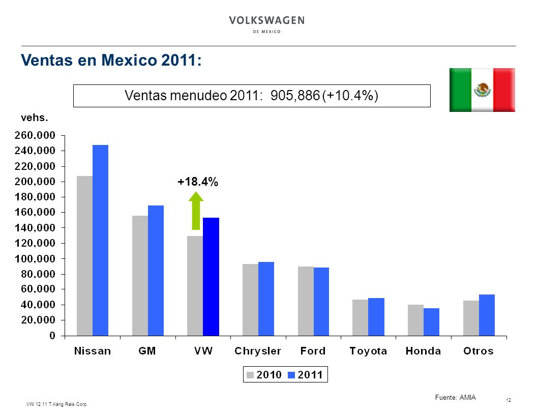 Ventas en Mexico 2011: Ventas menudeo 2011: 905,886 (+10.4%) +18.4%