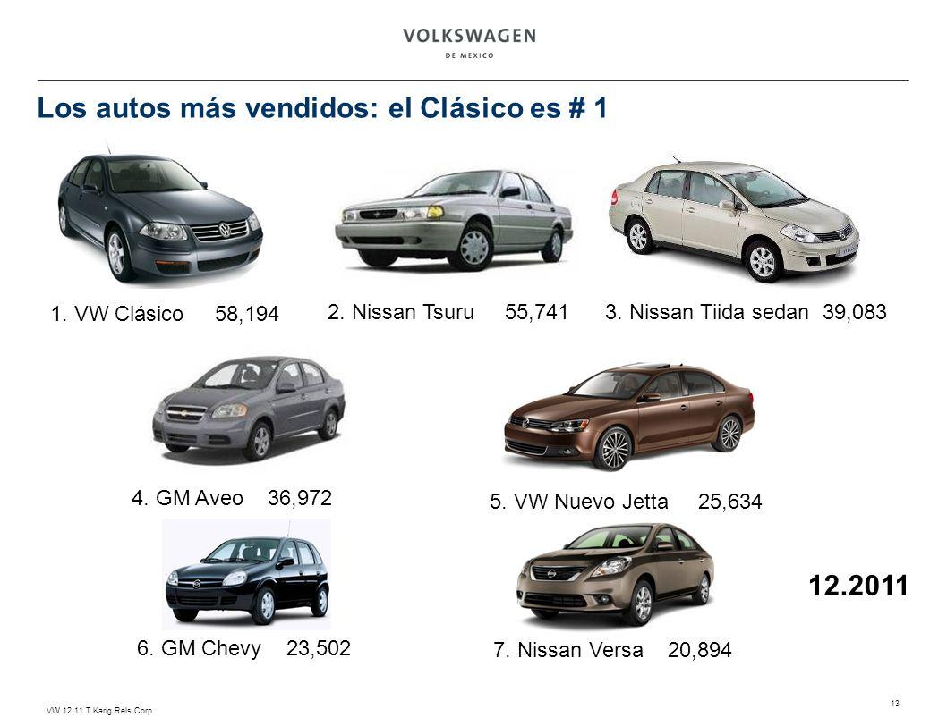 Los autos más vendidos: el Clásico es # 1