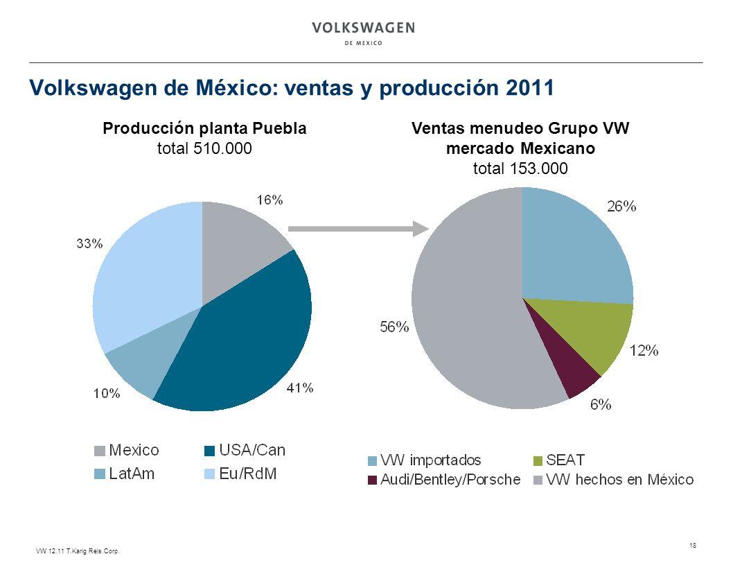 Volkswagen de México: ventas y producción 2011