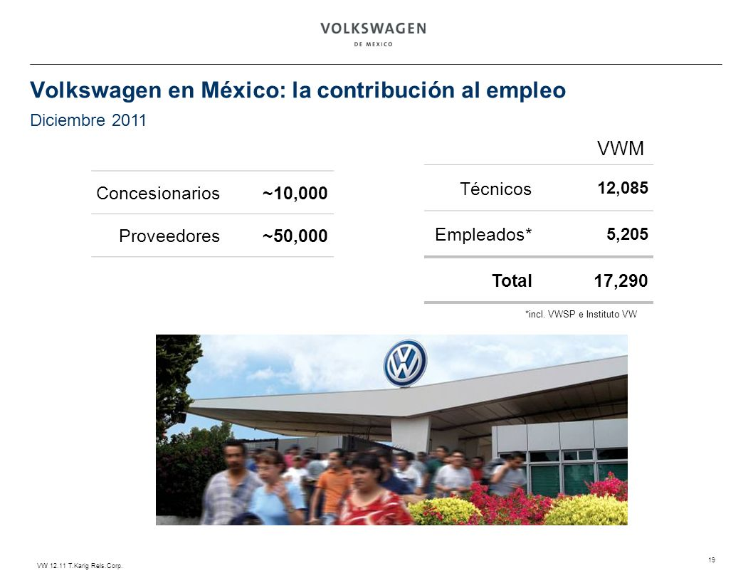 Volkswagen en México: la contribución al empleo
