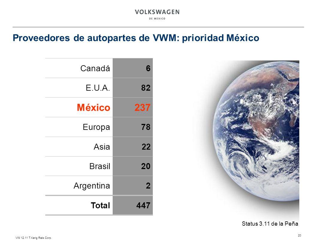 Proveedores de autopartes de VWM: prioridad México