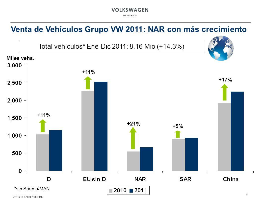 Total vehículos* Ene-Dic 2011: 8.16 Mio (+14.3%)