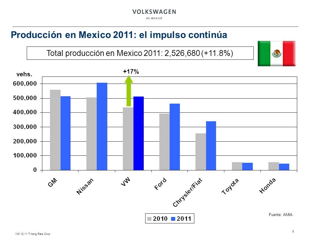 Total producción en Mexico 2011: 2,526,680 (+11.8%)