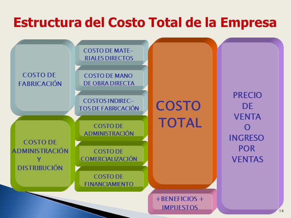 Estructura del Costo Total de la Empresa