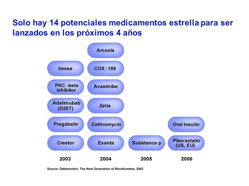 Solo hay 14 potenciales medicamentos estrella para ser lanzados en los próximos 4 años