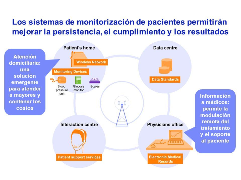 Los sistemas de monitorización de pacientes permitirán mejorar la persistencia, el cumplimiento y los resultados