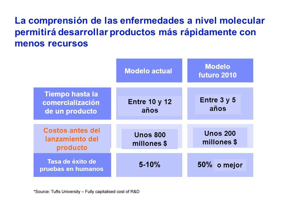 La comprensión de las enfermedades a nivel molecular permitirá desarrollar productos más rápidamente con menos recursos