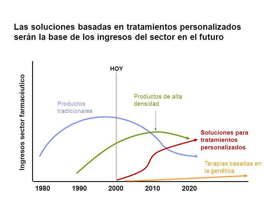 Las soluciones basadas en tratamientos personalizados serán la base de los ingresos del sector en el futuro