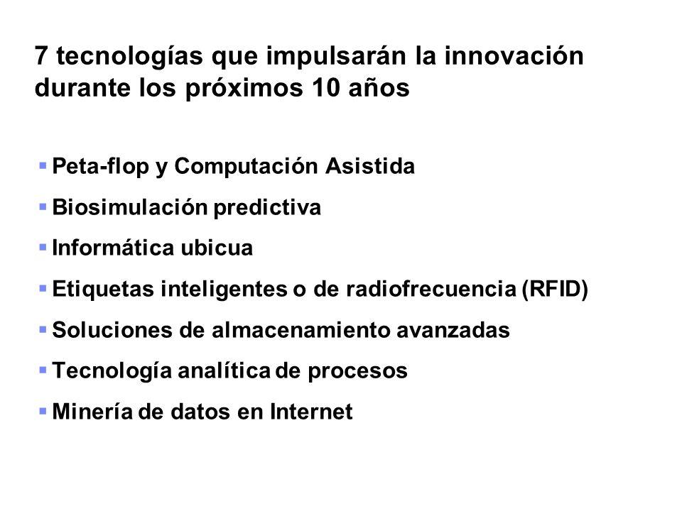 7 tecnologías que impulsarán la innovación durante los próximos 10 años