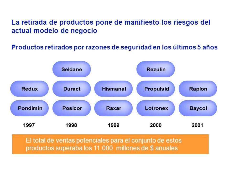 La retirada de productos pone de manifiesto los riesgos del actual modelo de negocio