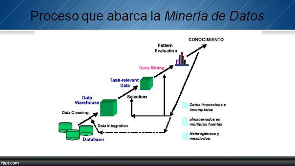 Proceso que abarca la Minería de Datos