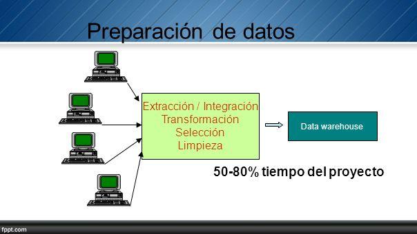 Extracción / Integración