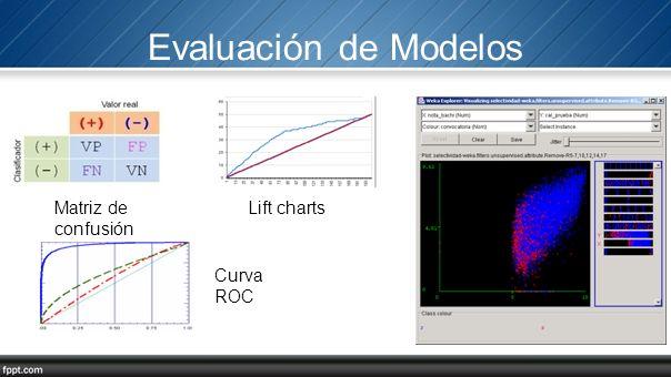 Evaluación de Modelos Matriz de confusión Lift charts Curva ROC