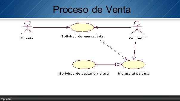 Proceso de Venta