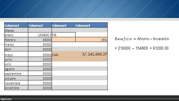 S/. 141,000.27 𝐵𝑒𝑛𝑒𝑓𝑖𝑐𝑖𝑜= Ahorro – Inversión