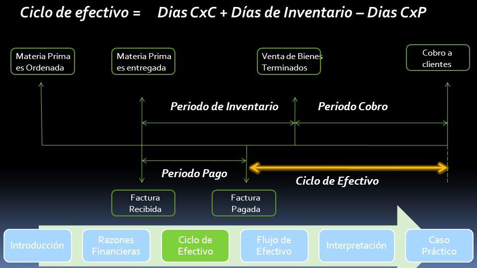 Ciclo de efectivo = Dias CxC + Días de Inventario – Dias CxP