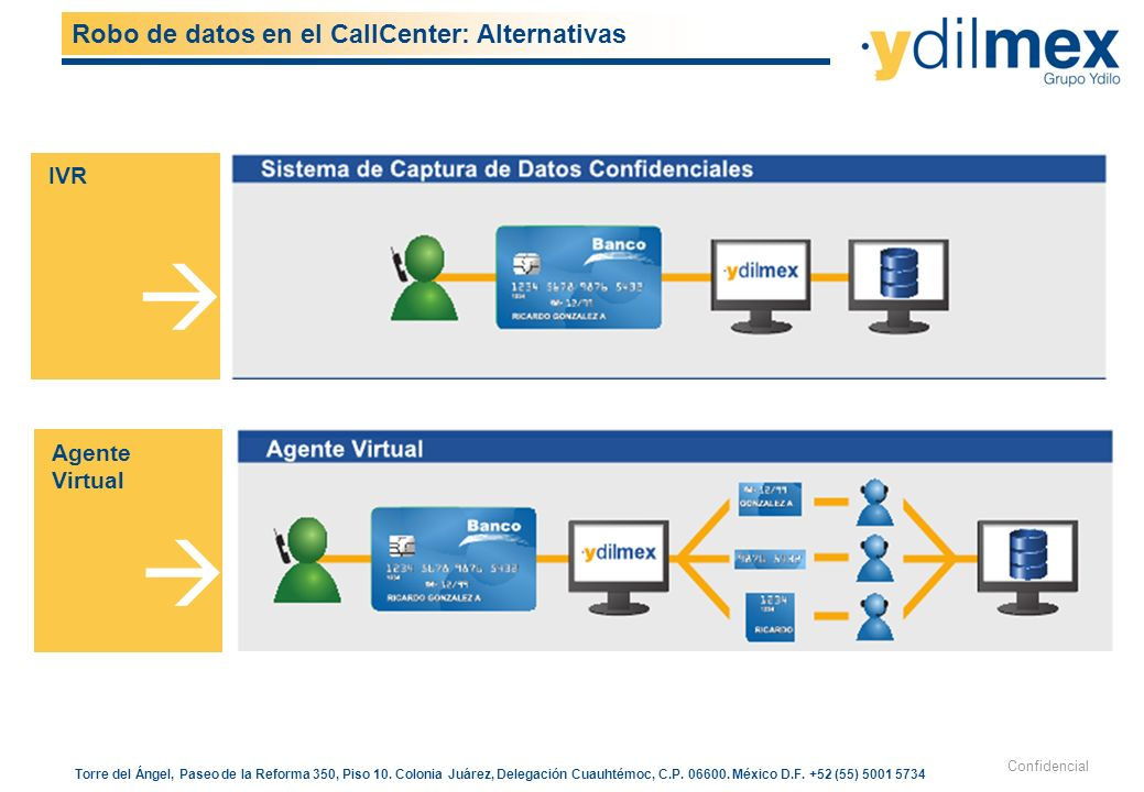 Robo de datos en el CallCenter: Alternativas