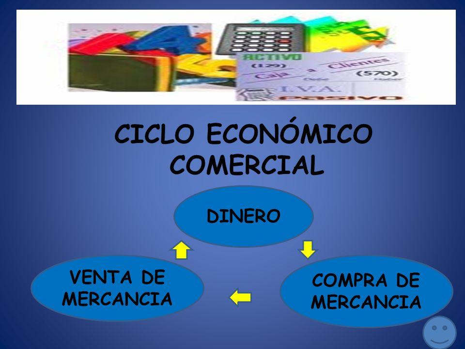CICLO ECONÓMICO COMERCIAL