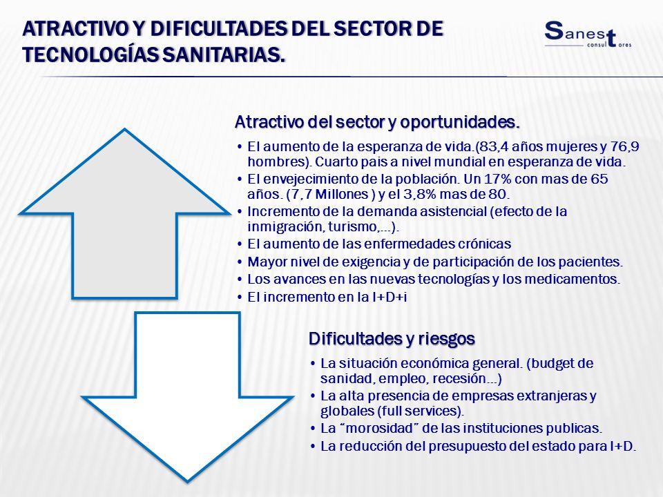Atractivo y dificultades del sector de tecnologías sanitarias.
