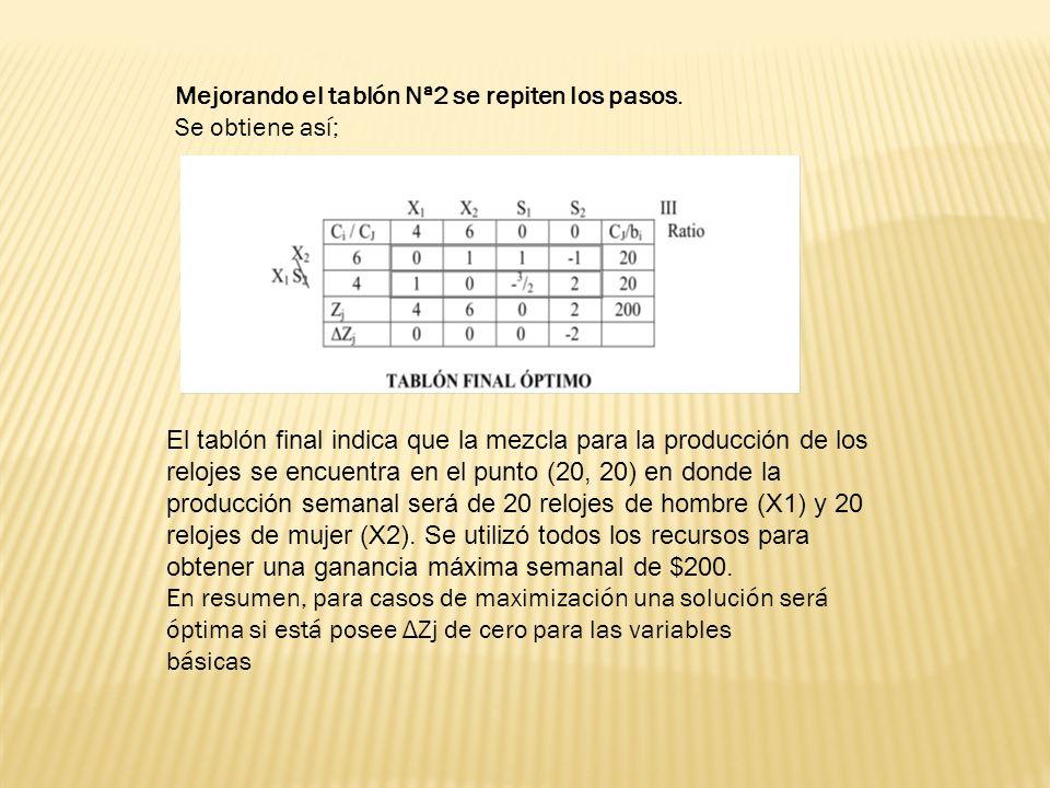 Mejorando el tablón Nª2 se repiten los pasos.