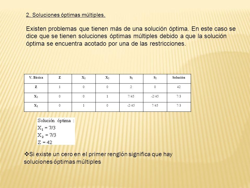2. Soluciones óptimas múltiples.