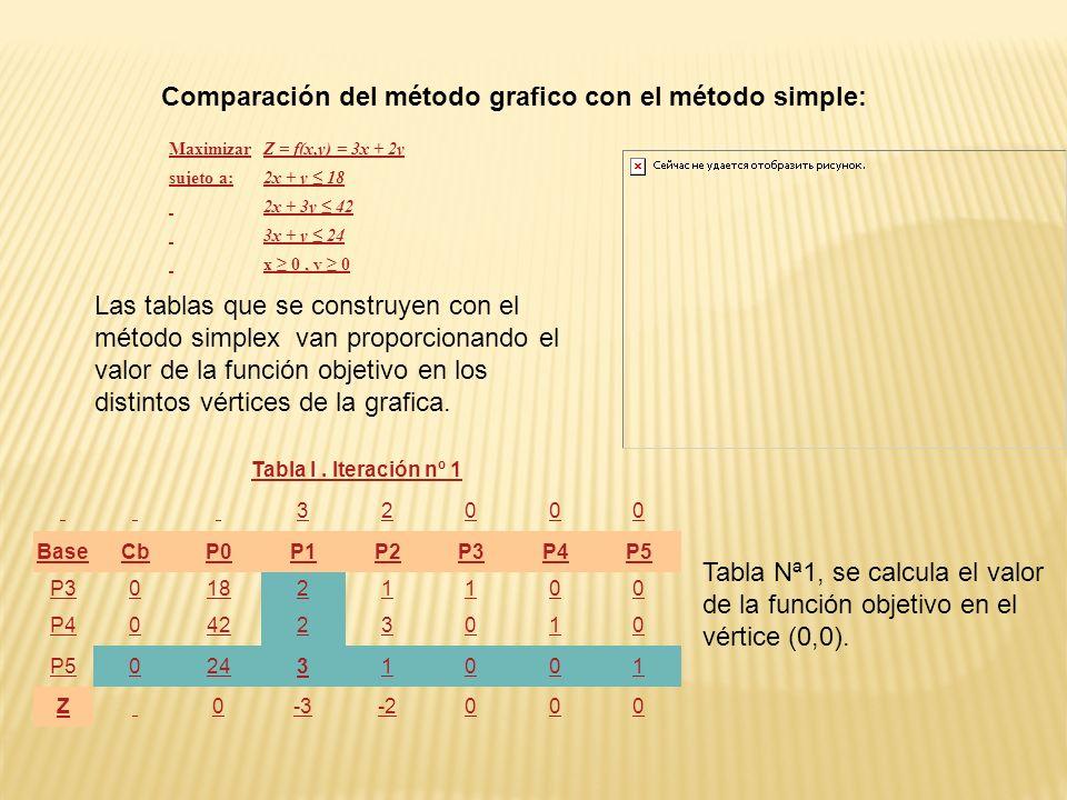 Comparación del método grafico con el método simple:
