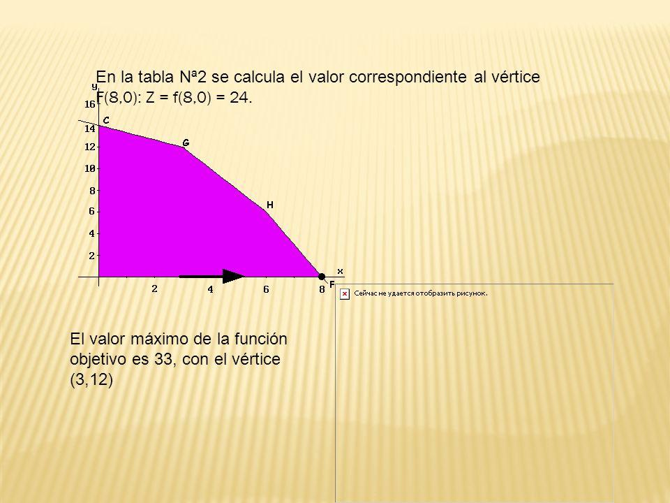 En la tabla Nª2 se calcula el valor correspondiente al vértice
