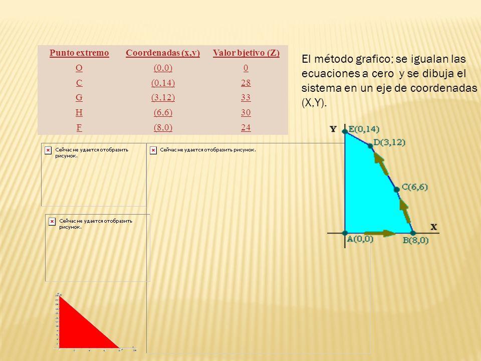 Punto extremo Coordenadas (x,y) Valor bjetivo (Z) O. (0,0) C. (0,14) 28. G. (3,12) 33. H.