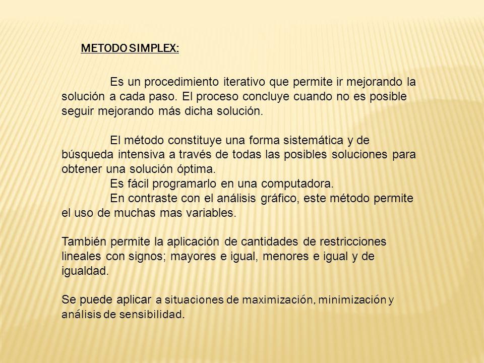 METODO SIMPLEX: