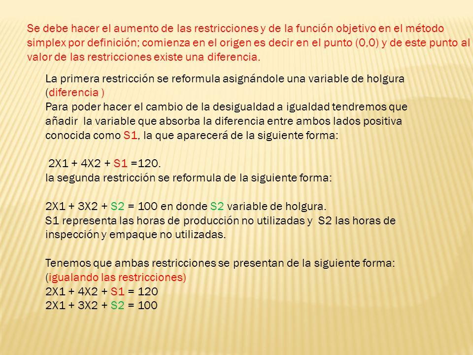 Se debe hacer el aumento de las restricciones y de la función objetivo en el método simplex por definición; comienza en el origen es decir en el punto (0,0) y de este punto al valor de las restricciones existe una diferencia.