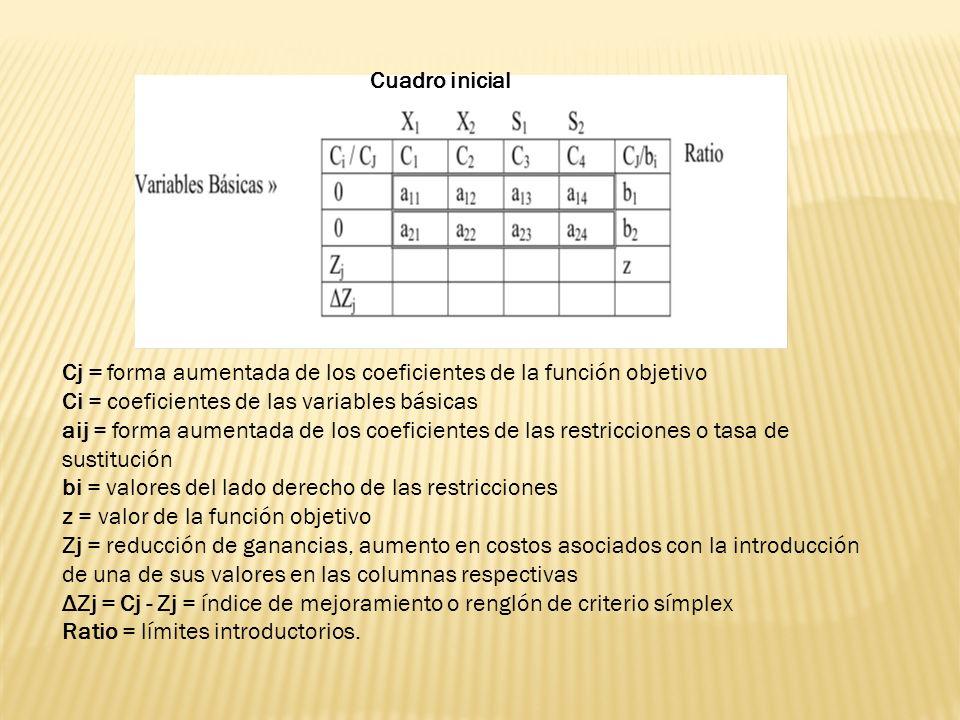 Cuadro inicial Cj = forma aumentada de los coeficientes de la función objetivo. Ci = coeficientes de las variables básicas.