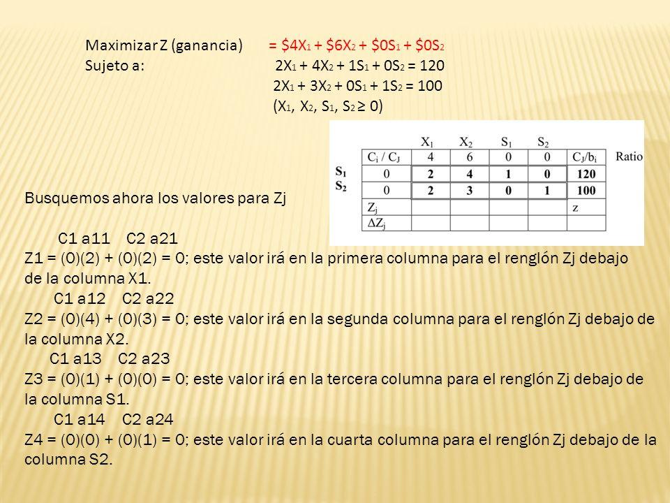 Maximizar Z (ganancia) = $4X1 + $6X2 + $0S1 + $0S2
