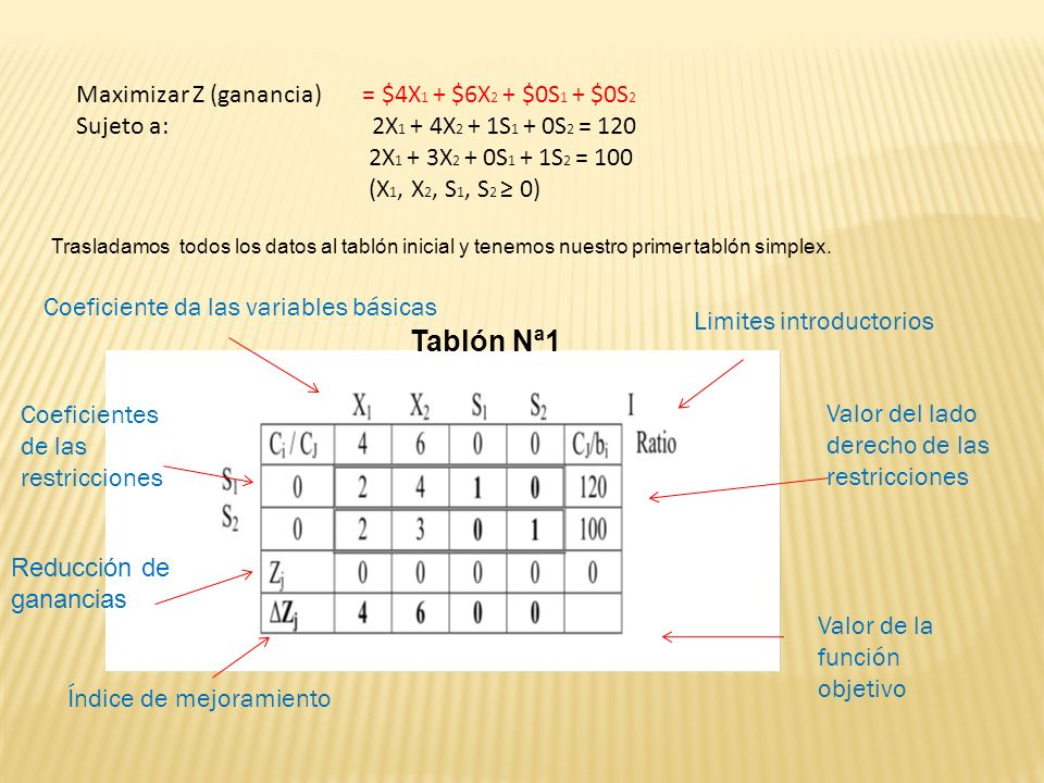 Tablón Nª1 Maximizar Z (ganancia) = $4X1 + $6X2 + $0S1 + $0S2