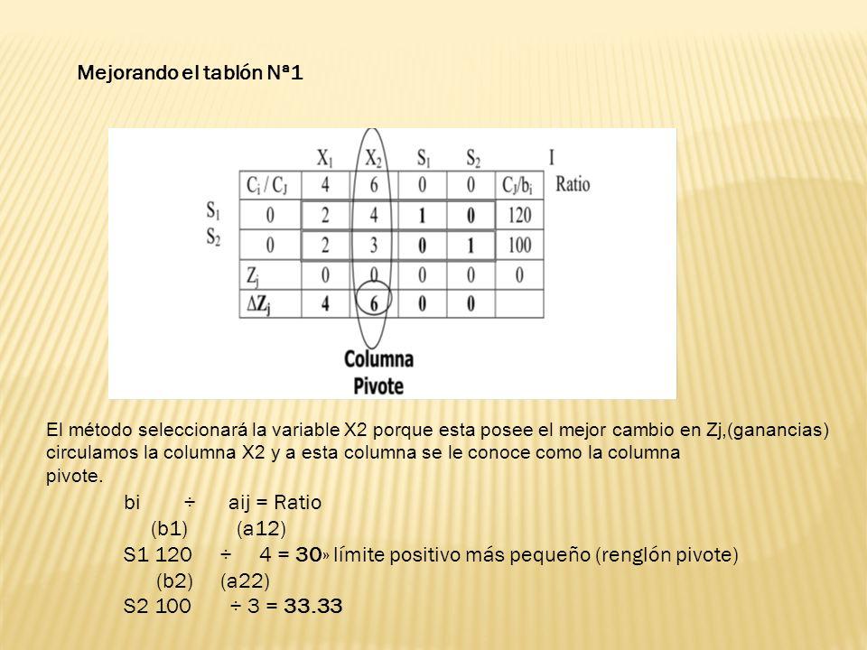 S1 120 ÷ 4 = 30» límite positivo más pequeño (renglón pivote)