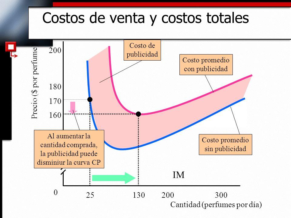 Costos de venta y costos totales