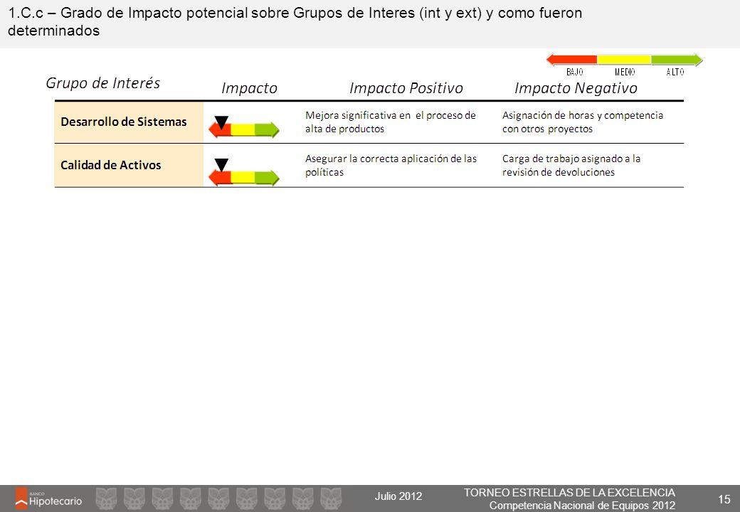 1.C.c – Grado de Impacto potencial sobre Grupos de Interes (int y ext) y como fueron determinados