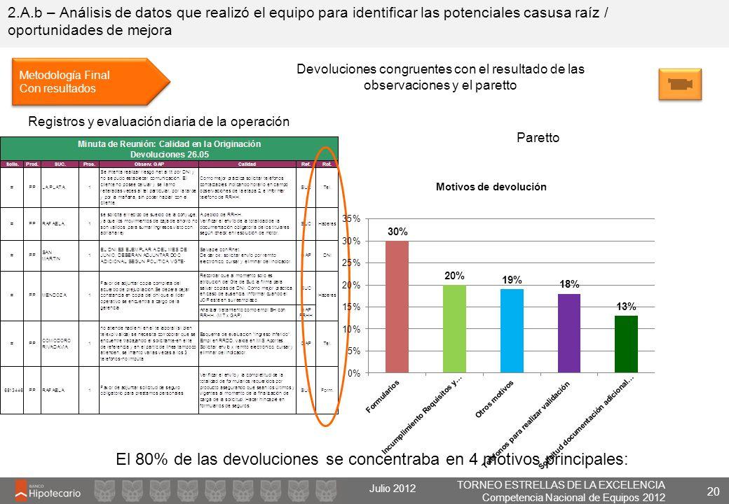 El 80% de las devoluciones se concentraba en 4 motivos principales: