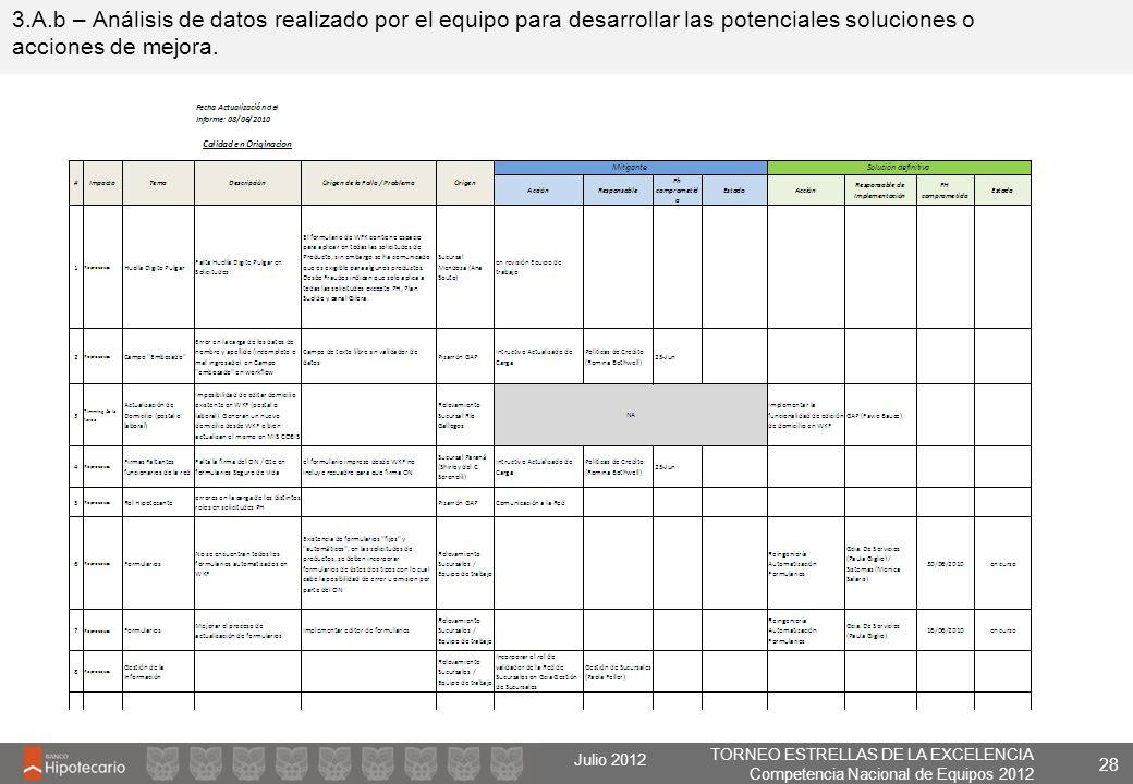 3.A.b – Análisis de datos realizado por el equipo para desarrollar las potenciales soluciones o acciones de mejora.
