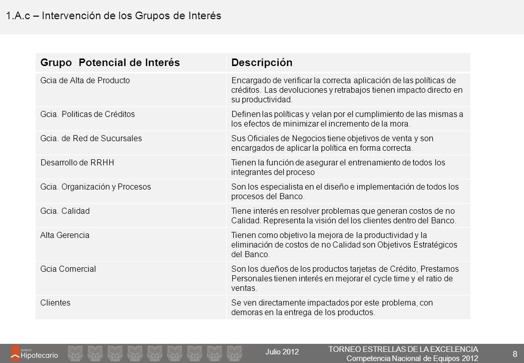 1.A.c – Intervención de los Grupos de Interés