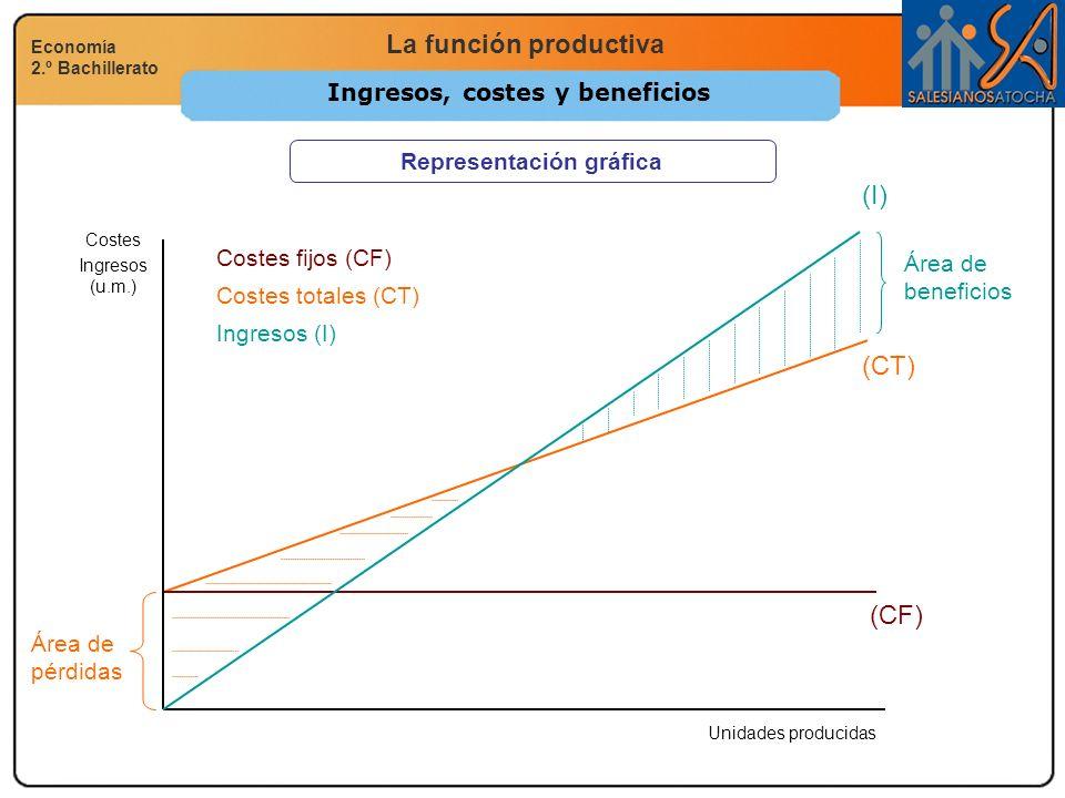 Ingresos, costes y beneficios Representación gráfica