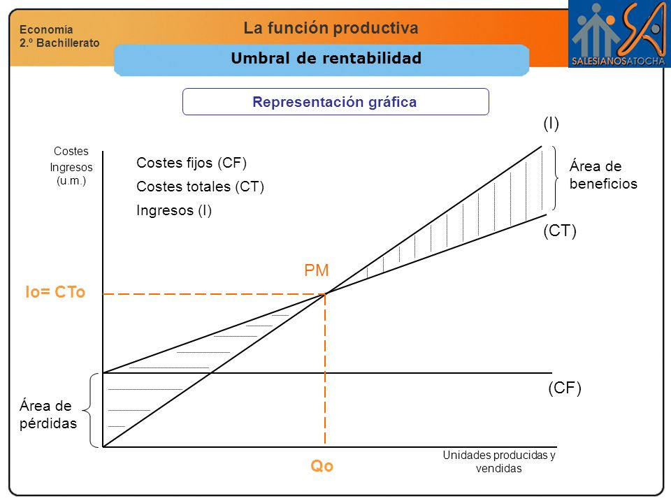 Umbral de rentabilidad Representación gráfica