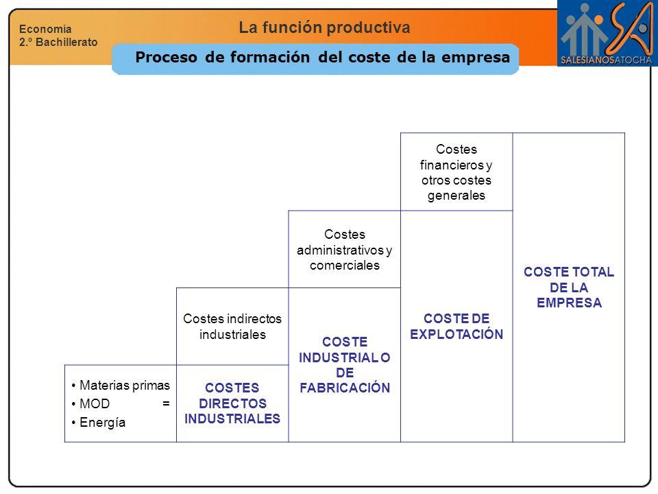 Proceso de formación del coste de la empresa