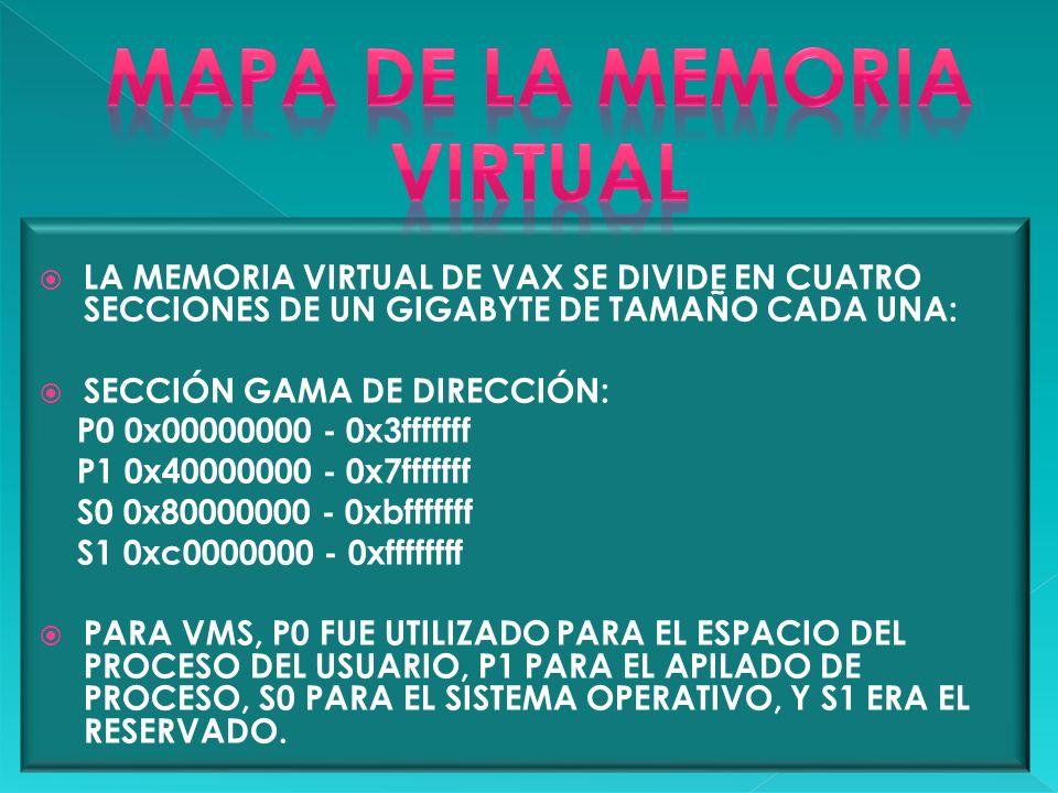 Mapa de la memoria virtual