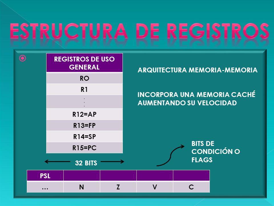 ESTRUCTURA DE REGISTROS REGISTROS DE USO GENERAL