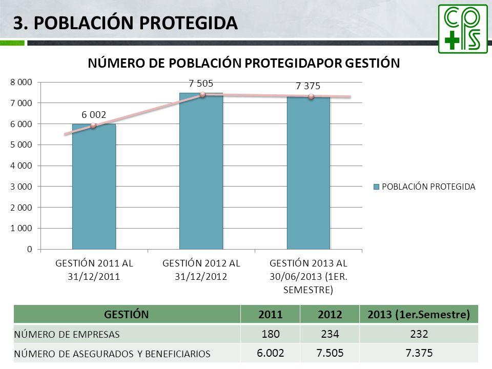 3. Población Protegida GESTIÓN 2011 2012 2013 (1er.Semestre) 180 234