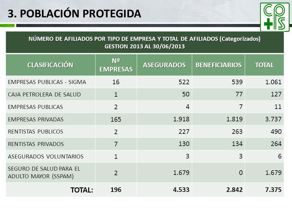 3. Población Protegida TOTAL: CLASIFICACIÓN Nº EMPRESAS ASEGURADOS