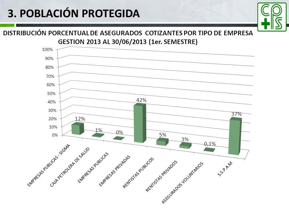 3. Población Protegida mar-17. DISTRIBUCIÓN PORCENTUAL DE ASEGURADOS COTIZANTES POR TIPO DE EMPRESA.