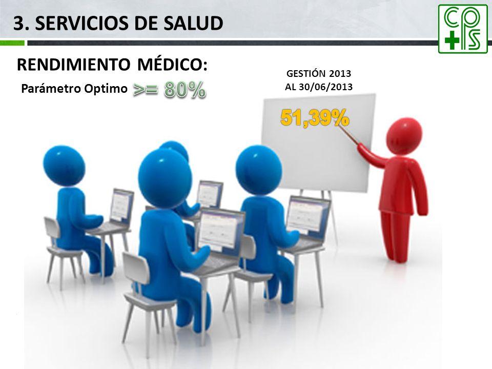 3. SERVICIOS DE SALUD >= 80% 51,39% RENDIMIENTO MÉDICO: